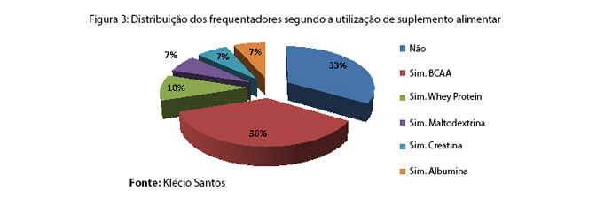 Suplementos Alimentares: Distribuição dos Frequentadores