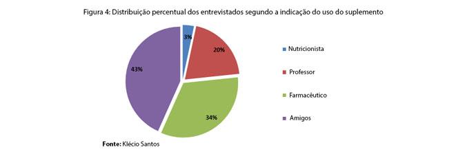 Suplementos Alimentares: Distribuição percentual