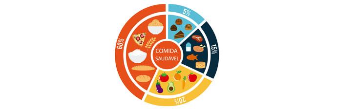 Comida Saudável: Percentual