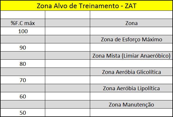 Zona Alvo de Treinamento - ZAT